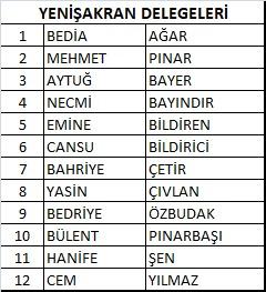 CHP'NİN ALİAĞA-YENİŞAKRAN'DAKİ 12 DELEGESİ BELLİ OLDU..