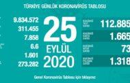 1.665 YENİ VAKA, 73 CAN KAYBI..