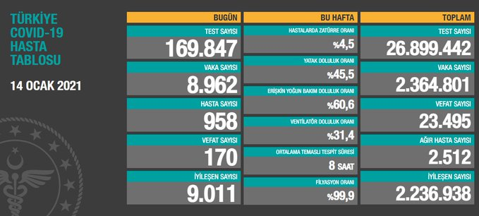 8.962 YENİ VAKA, 2.512 AĞIR HASTA, 170 VEFAT..