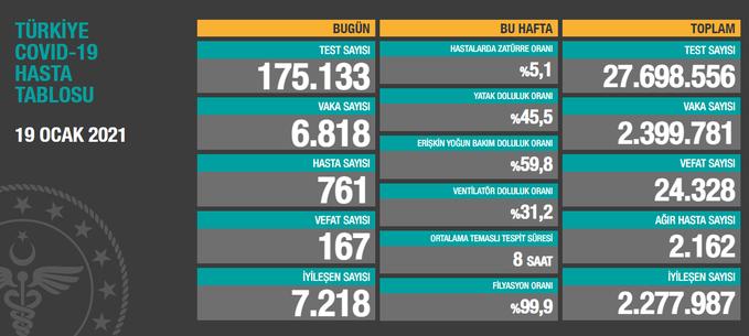 6.818 YENİ VAKA, 2.162 AĞIR HASTA, 167 VEFAT..