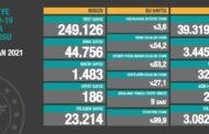 44.756 YENİ VAKA, 2.231 AĞIR HASTA, 186 VEFAT...
