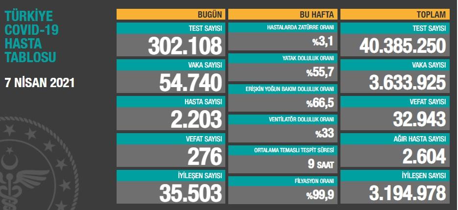 PANDEMİ SÜRECİNDE GÜNLÜK VAKA REKORU BUGÜN KIRILDI!..