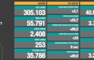 55.791 YENİ VAKA, 2.658 AĞIR HASTA, 253 VEFAT...