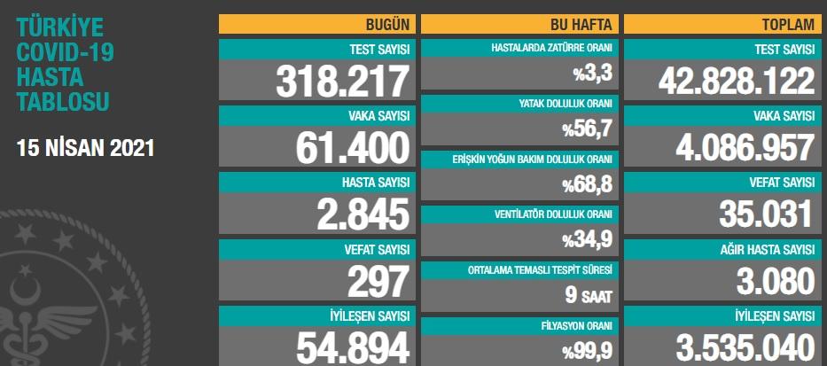 61.400 YENİ VAKA, 3.080 AĞIR HASTA, 297 VEFAT..