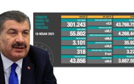 55.802 YENİ VAKA, 3.275 YENİ VAKA, 318 VEFAT..