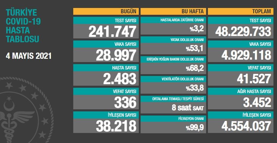 28.997 YENİ VAKA, 3.452 AĞIR HASTA, 336 VEFAT..