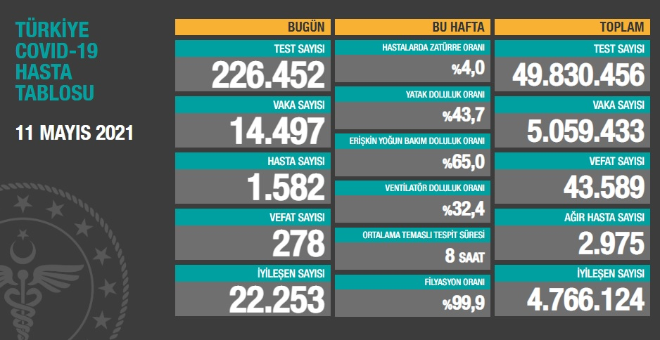 14.497 YENİ VAKA, 2.975 AĞIR HASTA, 278 VEFAT..