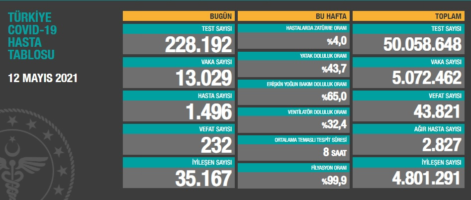 13.029 YENİ VAKA, 2.827 AĞIR HASTA, 232 VEFAT..