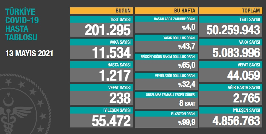 11.534 YENİ VAKA, 2765 AĞIR HASTA, 238 VEFAT...