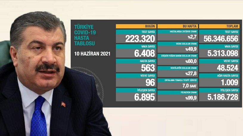6.408 YENİ VAKA, 1.009 AĞIR HASTA, 96 VEFAT..