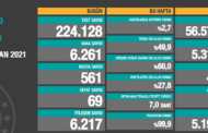6.261 GÜNLÜK VAKA, 997 AĞIR HASTA, 69 VEFAT...