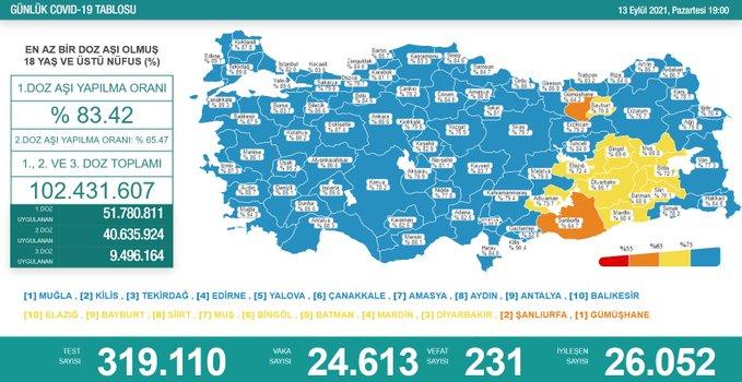 24.613 YENİ VAKA, 231 VEFAT...
