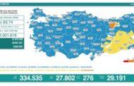 ARTIŞ DURDURULAMIYOR!, 27.802 YENİ VAKA, 276 VEFAT..