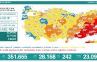 28.168 YENİ VAKA, 242 VEFAT...