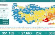 27.663 YENİ VAKA, 232 VEFAT...